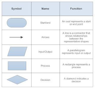 five basic symbols