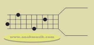 Kunci Dasar Gitar Bass C