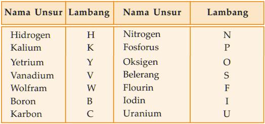 Tabel Unsur-unsur yang dilambangkan dengan satu huruf.