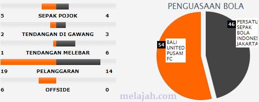 final bali united vs Persija Jakarta