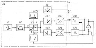 Структурная схема электропривода брашпиля с тиристорным управлением