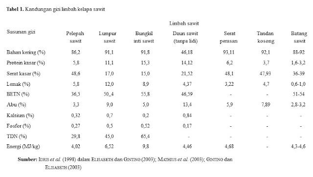 Kandungan Nutrisi Limbah Kelapa Sawit