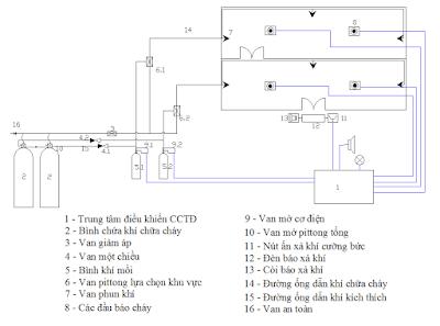 Hệ thống chữa cháy tự động bằng khí