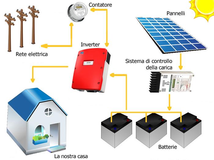 A Cosa Serve L Energia Solare.Accumulare Energia Solare In Batterie Quanto Conviene