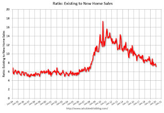 Ratio Existing to New Home Sales