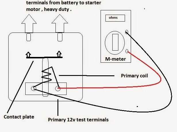 basic starting circuit showing a battery starter ignition switch