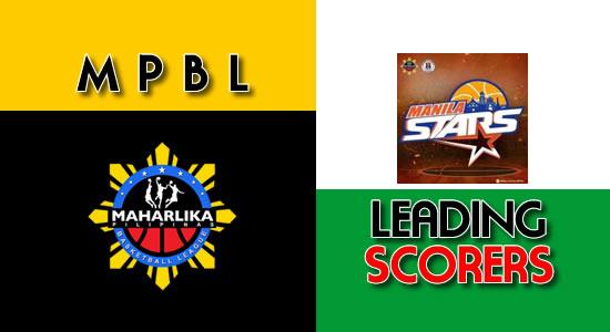 LIST: Scores per game Manila Stars 2018 MPBL Anta Datu Cup