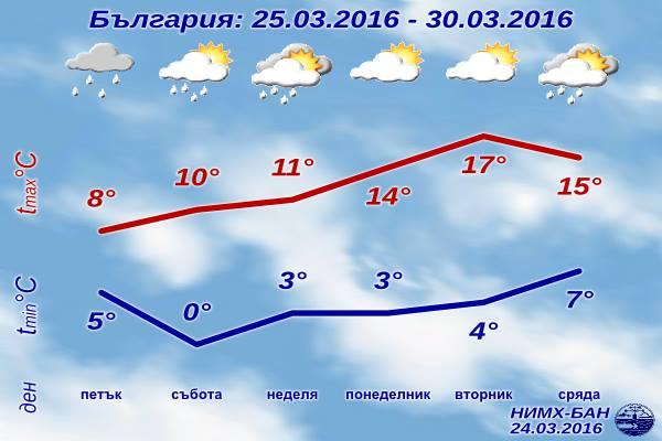 Седмична Прогноза за времето от 25 март 2016 до 30 март 2016