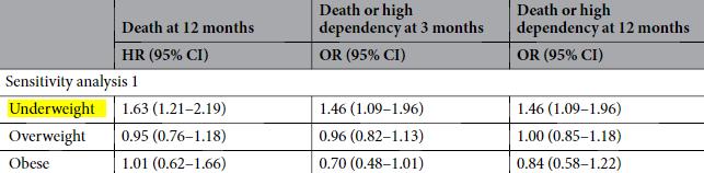 図:肥満度と東アジア人の脳梗塞予後