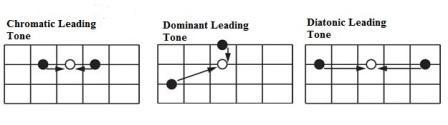 Teknik Walking Bass Untuk Bermain Musik Jazz