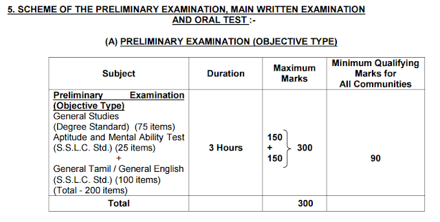 tnpsc group 2 interview post exam pattern