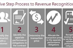 Basics of Revenue Recognition Audits