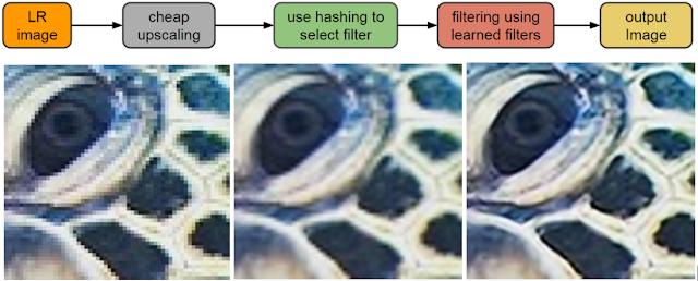 Google's RAISR (Rapid and Accurate Image Super-Resolution