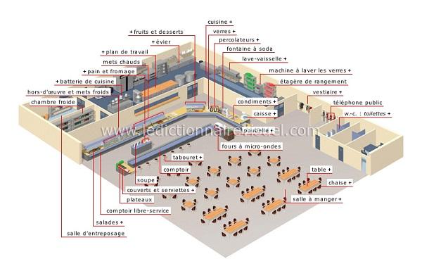 http://www.ikonet.com/fr/ledictionnairevisuel/societe/ville/restaurant-libre-service.php