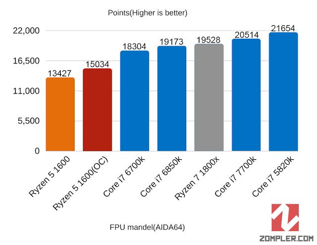 FPU Mandel r5 1600 OC benchmarks