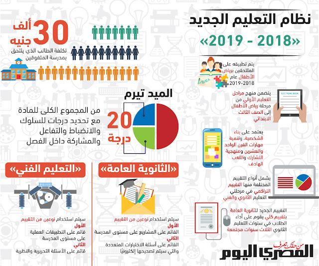 تفاصيل النظام الجديد للتعليم وتعريب الدراسة فى مصر 2018/2019