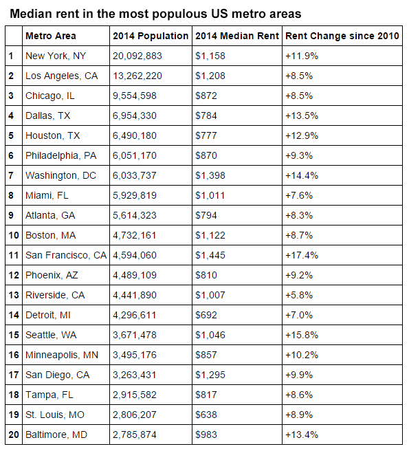 Median rent in the most populous U.S. metro areas