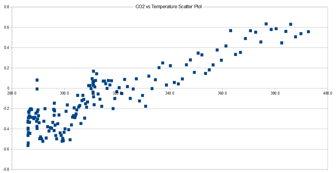 Does CO2 always correlate with temperature (and if not, why