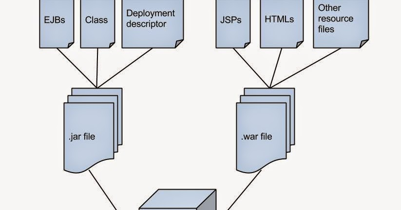 What are EAR, JAR and WAR files in J2EE?
