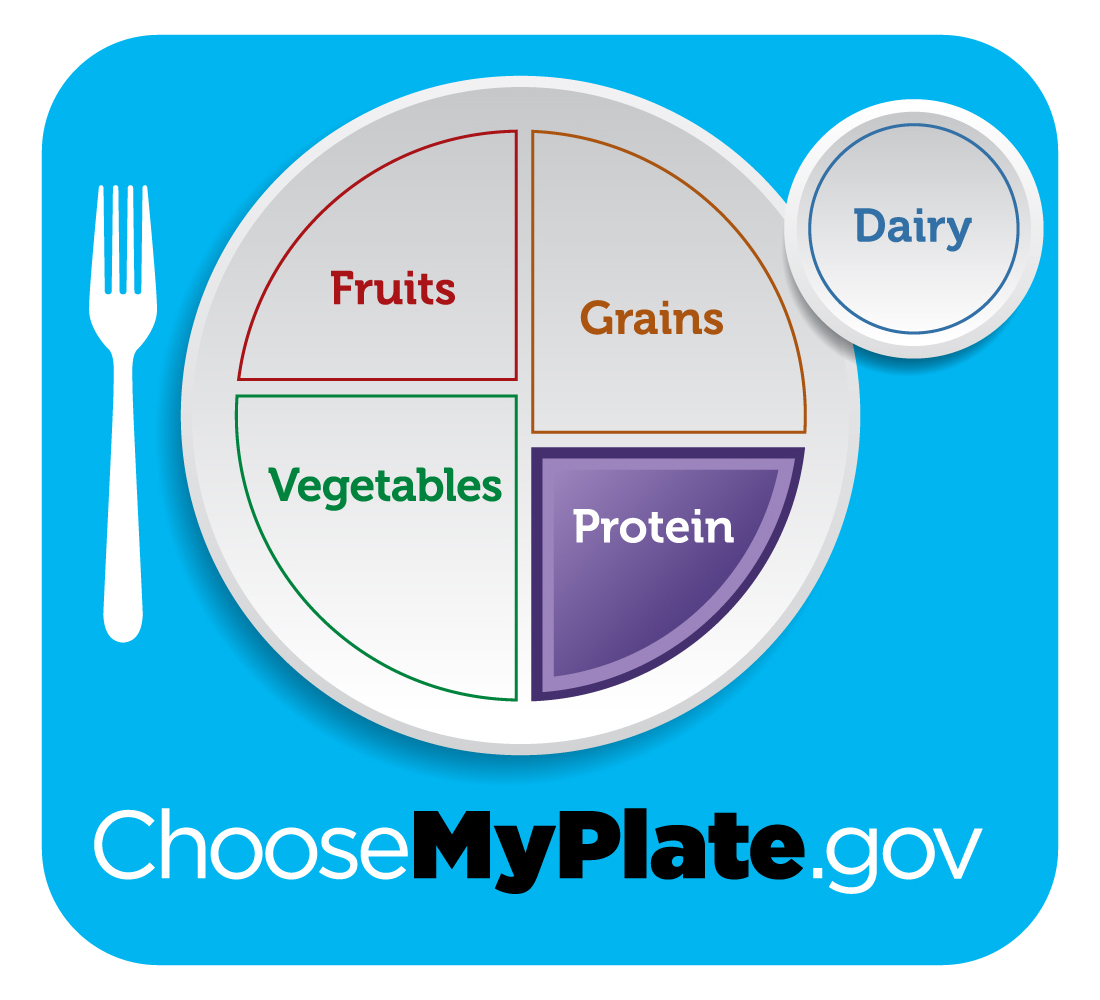 Rappahannock Wic Program Get Your Plate In Shape Round 5
