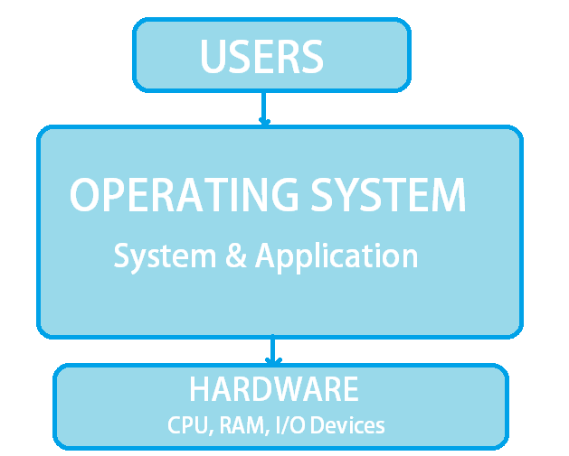 basic block diagram of operating system
