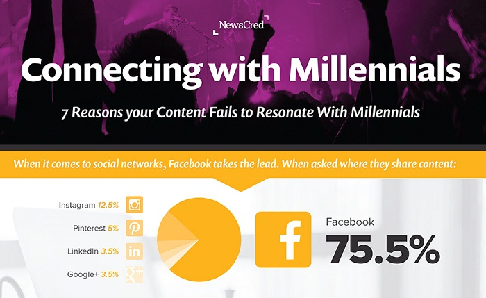 Connecting with Millennials - 7 Reasons Your Content Fails to Resonate With Millennials - #contentmarketing
