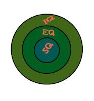 Mengintegrasikan Kecerdasan IQ, EQ, dan SQ