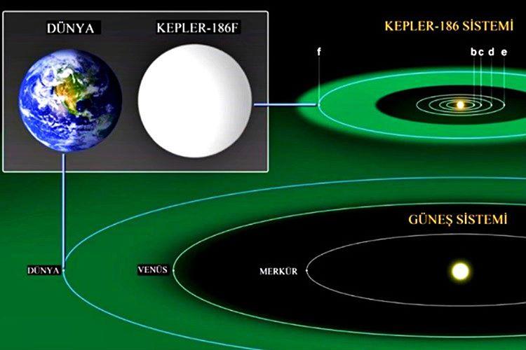 Canlı barındırma ihtimali olan bir başka gezegeninde Kepler-186f olduğu söylenmektedir.