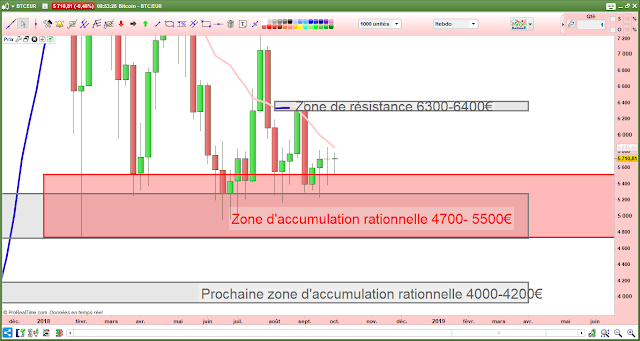 Bitcoin en euros analyse technique [06/10/18]