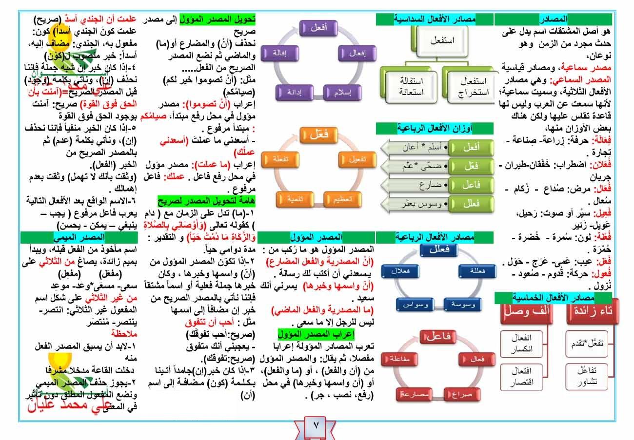دروس النحو والصرف 9 أساسي
