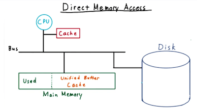 Pengertian Direct Memory Access (DMA)