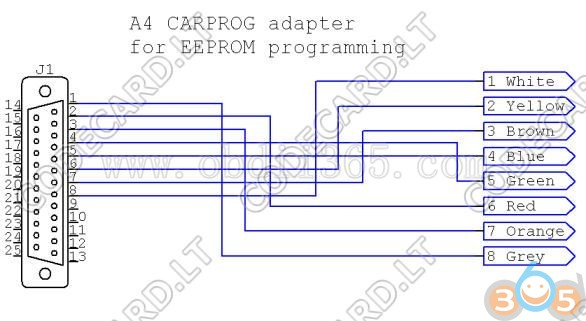 carprog-verify-error-solution-3