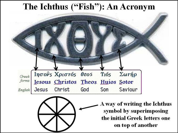 the bible what does the christian fish symbol mean