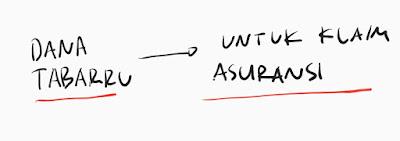 cara kerja investasi dalam asuransi unitlink
