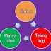 Model Pembelajaran Sains Teknologi Masyarakat (STM)