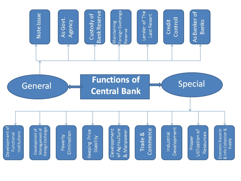 functions of the banking system
