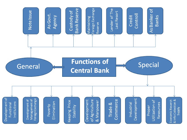 general banking system General bank of canada offers financing on a range of non-commercial aircraft for corporate, small business, and private buyers.