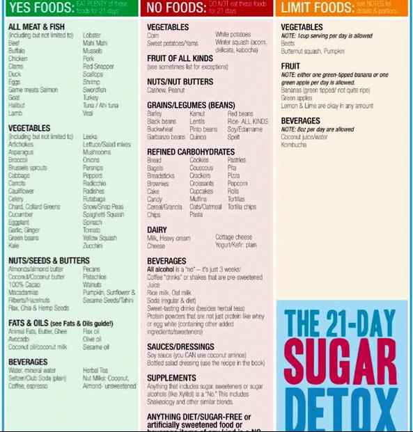 21 day sugar detox food list | Food
