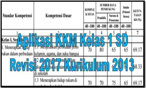 Download Aplikasi KKM Kelas 1 SD Revisi 2017 Kurikulum 2013