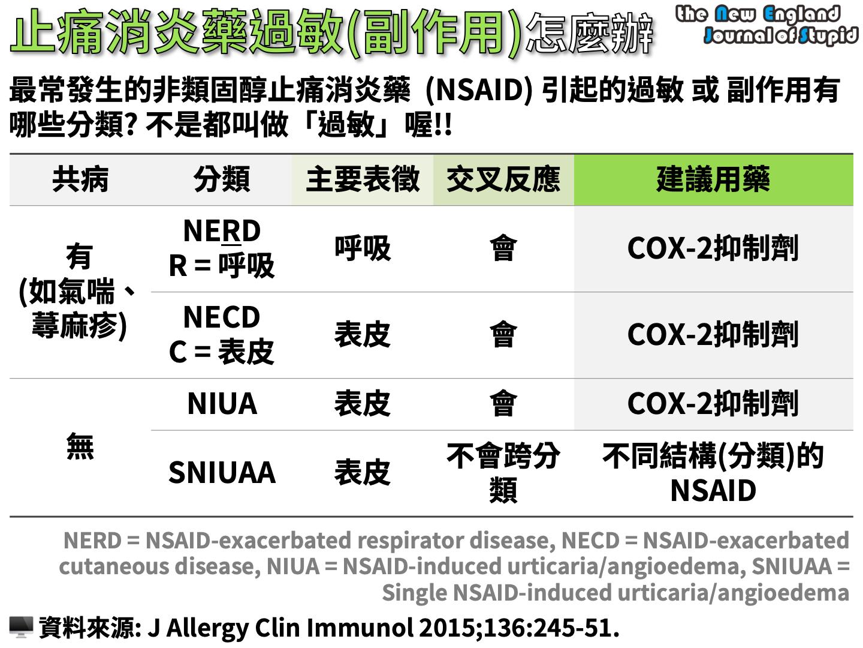 臨床藥學 止痛消炎藥品過敏(副作用)怎麼辦 (Diagnosis AND Management of Patients with NSAID–Related Urticaria AND Angioedema) - NEJS