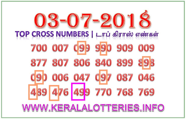 Sthree sakthi SS 113 cross number guessing on 03-07-2018 kerala lottery predictions