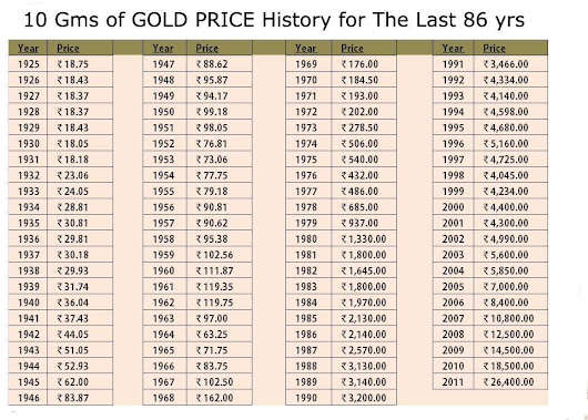 Gold Price History (1925-2011)