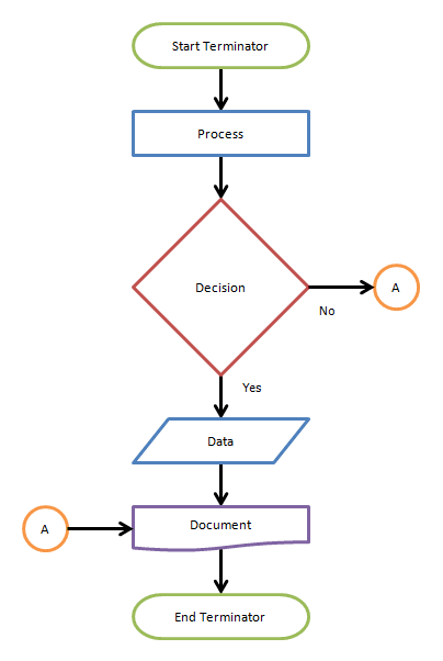 Difference Between Flow Charts and Flow Graph - Flowchart Alterntative