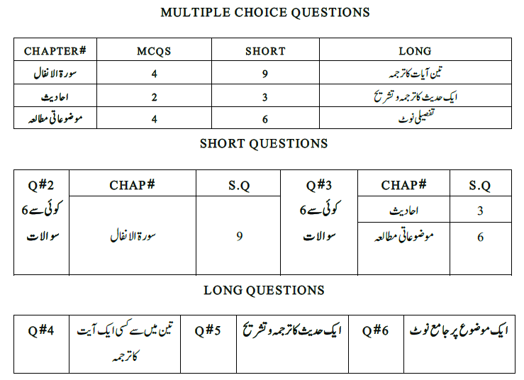 9th class Islamic Studies Pairing scheme 2019 - Matric Islamiat