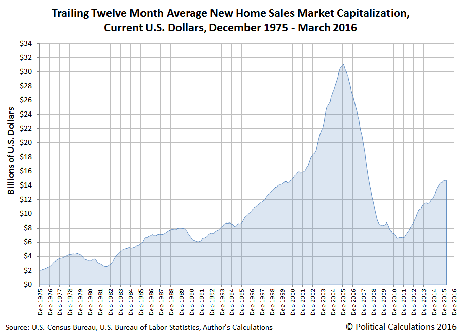 Trailing Twelve Month Average New Home Sales Market Capitalization, Current U.S. Dollars, December 1975 - March 2016