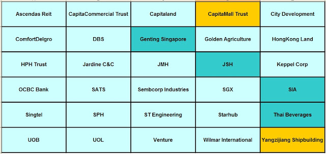 STI stocks,Ascendas Reit CapitaCommercial Trust,Capitaland,CapitaMall Trust,City Development, ComfortDelgro,DBS,Genting Singapore,Golden Agriculture,HongKong Land,HPH Trust ,Jardine C&C,JMH,JSH,Keppel Corp,OCBC Bank,SATS,Sembcorp Industries,SGX,SIA, Singtel,SPH,ST Engineering, Starhub,Thai Beverages,UOB,UOL,Venture,Wilmar International,Yangzijiang Shipbuilding