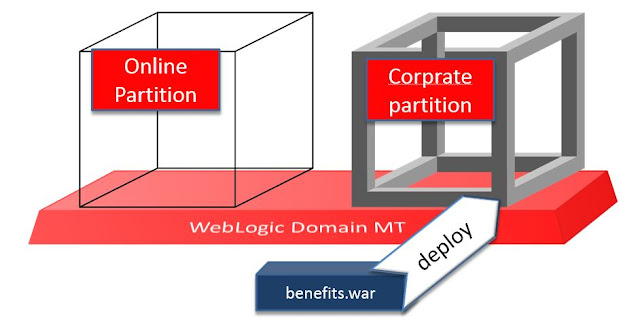 undeploy with WLST on Partition Domain