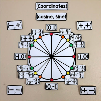 Unit circle word wall for precalculus