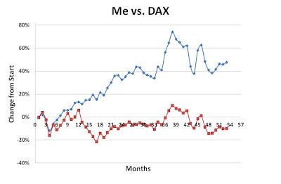 Me, DAX, July, 2016