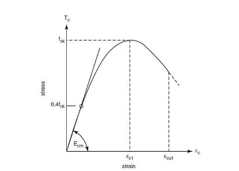 3d stress strain relationship of concrete